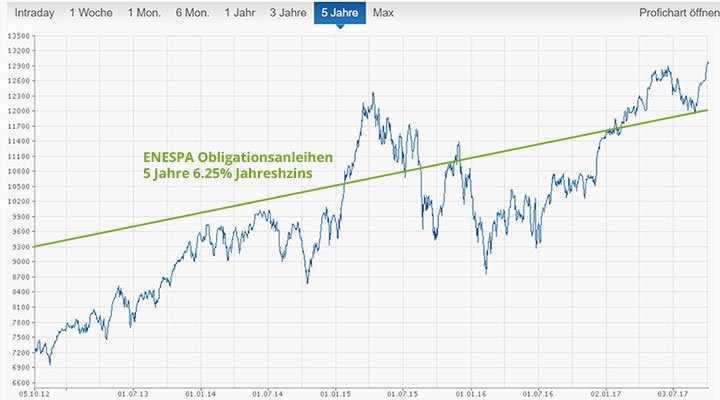 chart_dax_obligation_neu