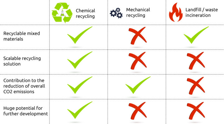 What Is The Difference Between Mechanical And Chemical Recycling?